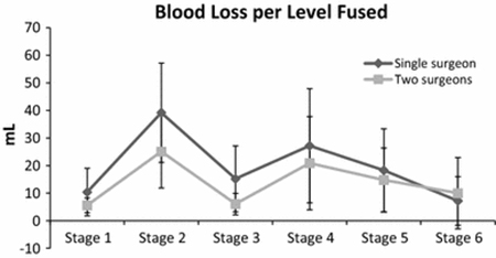 Blood Loss per level Fused
