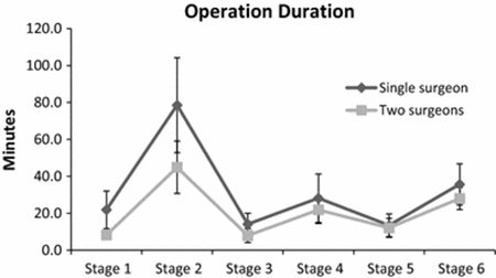 Operative Duration